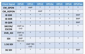 Mapping Procedures for GPON, InfiniBand Signals