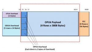 OPUk Frame - Byte Format