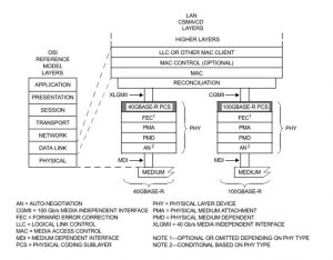 IEEE 802.3 100Gbps Ethernet Architectural Diagram
