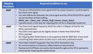 Timing Requirements for BMP, AMP and GMP