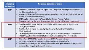 ITU-T G.709 Requirements to use AMP - Asynchronous Mapping Procedure