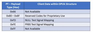 PT - Payload Type - PSI Byte - Client Signal into OPUk
