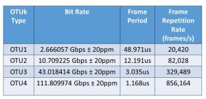 OTUk Bit Rate and OTUk Frame Period