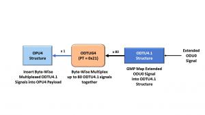 ITU-T G.709 using ODTU4.1 to map ODU0s into an OPU4