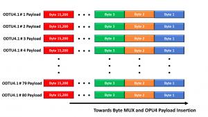 80 ODTU4.1 Byte Data Streams