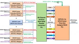 ODU0 to OPU4 Mapper Circuit