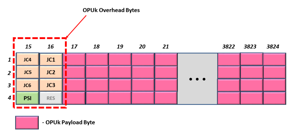 OPU0 through OPU3 - GMP Applications
