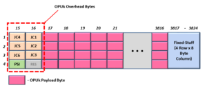 OPU4 Frame for Non-OTN Client applications
