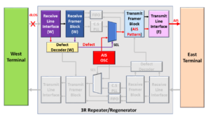 3R Repeater/Regenerator declaring dLOS and transmitting AIS