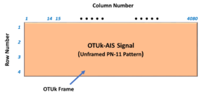 OTUk-AIS Pattern