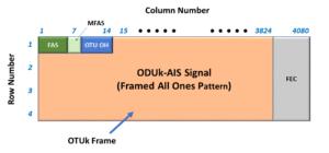 ODUk-AIS Pattern