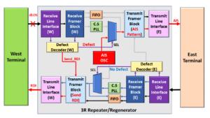 3R Repeater/Regenerator when transmitting RDI