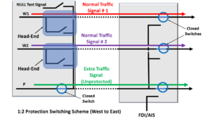 1:2 Protection Switching System