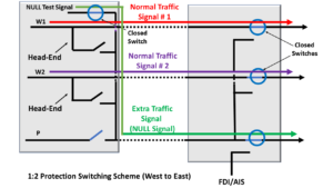 1:2 Protection Switching scheme using the NULL Signal