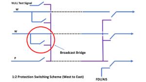 Broadcast Bridge