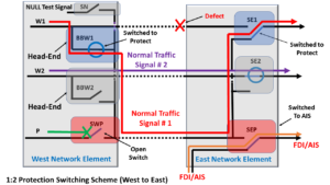 1:2 Protection Switching Scheme - Protection Event