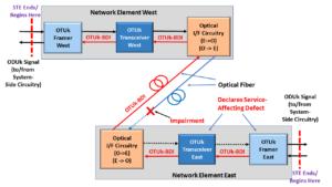 Network Element East sends OTUk-BDI signal to Network Element West