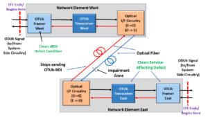 Network Element East declares Service-Affecting Defect