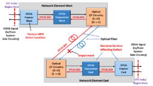 Network Element West declares the dBDI defect condition
