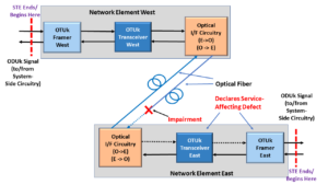 Network Element East declares Service Affecting Defect