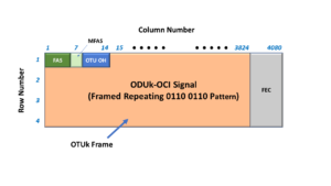 ODUk-OCI indicator