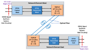 Basic Network Element WEST connected to Network Element EAST bidirectionally over Fiber Optic connection