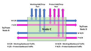 Add-Drop MUX features of Nodes in Shared-Ring Protection-Switching
