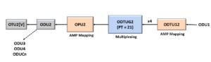 ODUflex to ODU4 - Using PT = 21 Method