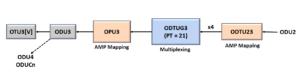 ODU2 to ODU3 - Using PT = 21 Method