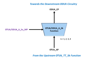 OTUk/ODUk_A_Sk Function - Adaptation Atomic Function