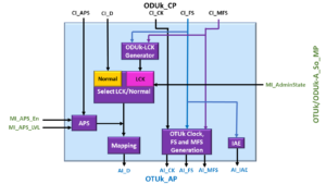 OTUk/ODUk_A_So Functional Block Diagram