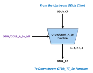 OTUk/ODUk_A_So Simple Block Diagram - ITU-T G.798 Symbol