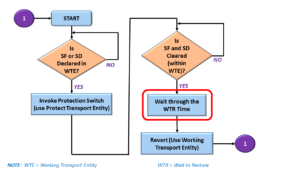 Revertive Protection Switching Procedure Flow Chart