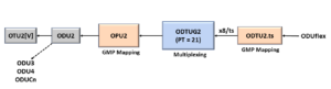 ODUflex to ODU2 - Using PT = 21 Method