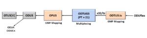 ODUflex to ODU3 - Using PT = 21 Method