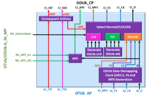 OTUk/ODUk_A_Sk Atomic Functional Block Diagram