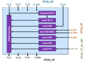 OTUk_TT_So Atomic Functional Block Diagram