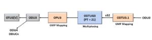 ODU0 to ODU3 - Using PT = 21 Method