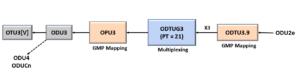 ODU2e to ODU3 - Using PT = 21 Method