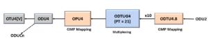 ODU2 to ODU4 - Using PT = 21 Method