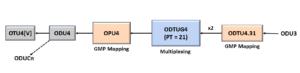 ODU3 to ODU4 - Using PT = 21 Method