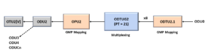ODU0 to ODU2 - Using PT = 21 Method
