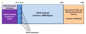 Functionally Compliant OTUkV Frame with Alternative 7 Percent FEC