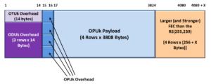 Functionally Compliant OTUkV Frame with Larger FEC