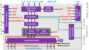 OTSiG/OTUk-a_A_Sk Functional Block Diagram - OTU3 Applications - 16 Byte Block MUX Highlighted