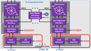 OTSiG/OTUk-a_A_Sk - OTU3 Applications - Clock Recovery and dLOS Detection Blocks Highlighted