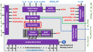 OTSiG/OTUk-a_A_Sk Functional Block Diagram - OTU3 Appilcations - Descrambler Block Highlighted