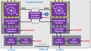 OTSiG/OTUk-a_A_Sk Function Block Diagram - OTU3 Applications - Elastic Store Blocks Highlighted