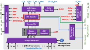 OTSiG/OTUk-a_A_Sk Functional Block Diagram - OTU3 Applications - FEC Decoder Block Highlighted