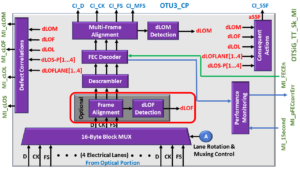 OTSiG/OTUk-a_A_Sk Functional Block Diagram - OTU3 Applications - OTU3 Frame Alignment and dLOF Detection Block Highlighted